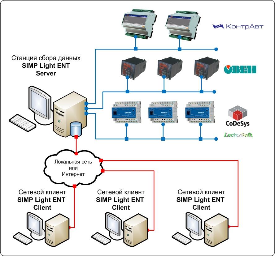 Схема подключения SCADA SImpLight ENT